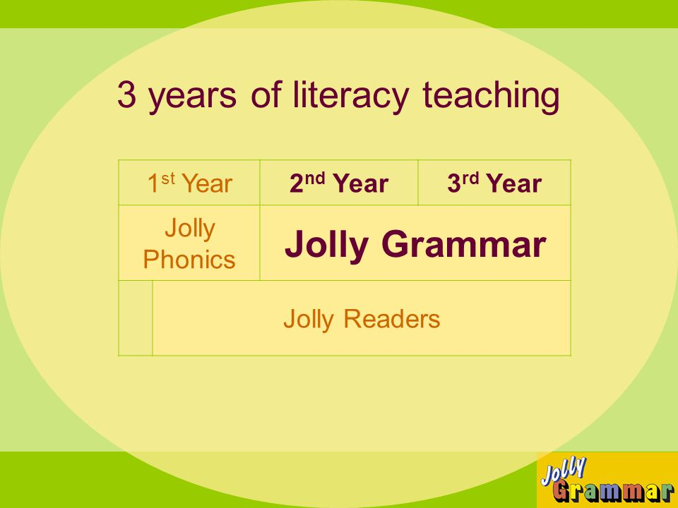 3 years of literacy teaching 1 st Year2 nd Year3 rd Year Jolly Phonics Jolly Grammar Jolly Readers