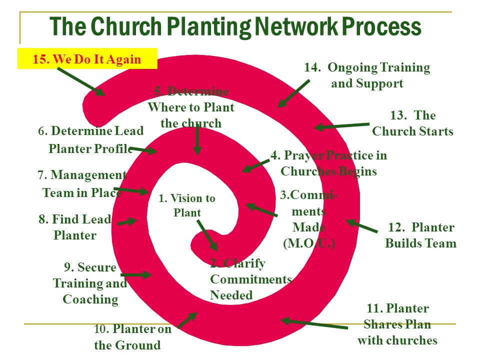 The Church Planting Network Process 1. Vision to Plant 2. Clarify Commitments Needed 4. Prayer Practice in Churches Begins 5. Determine Where to Plant