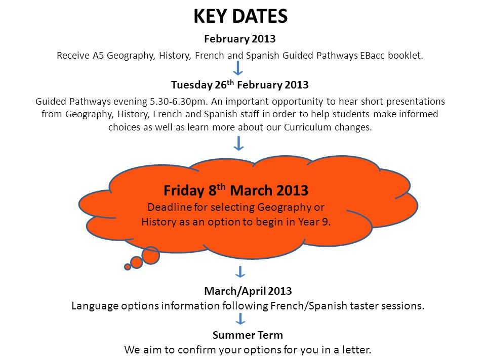 KEY DATES February 2013 Receive A5 Geography, History, French and Spanish Guided Pathways EBacc booklet.