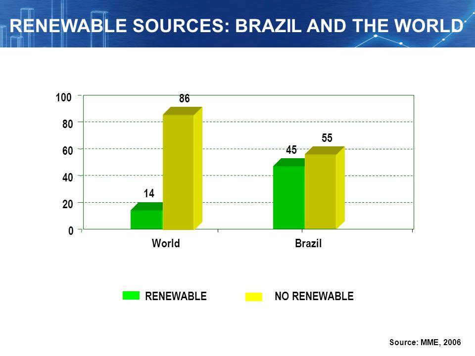 Brazil RENEWABLENO RENEWABLE 0 20 40 60 80 100 World 14 86 45 55 Source: MME, 2006 RENEWABLE SOURCES: BRAZIL AND THE WORLD