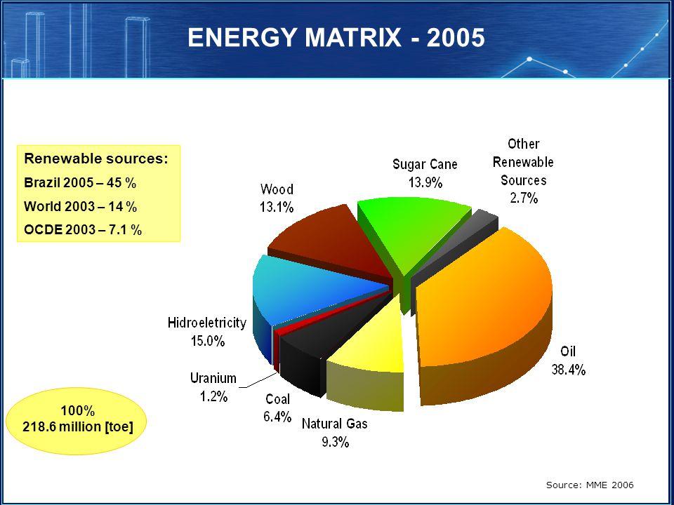 ENERGY MATRIX - 2005 Source: MME 2006 Renewable sources: Brazil 2005 – 45 % World 2003 – 14 % OCDE 2003 – 7.1 % 100% 218.6 million [toe]