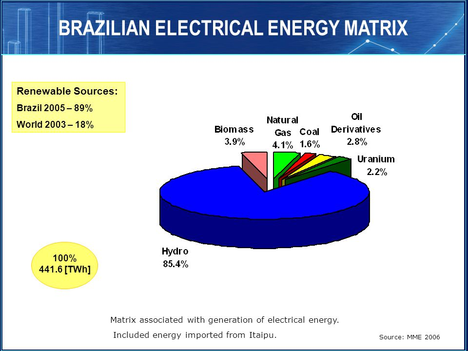 Matrix associated with generation of electrical energy. Included energy imported from Itaipu. Source: MME 2006 BRAZILIAN ELECTRICAL ENERGY MATRIX 100%
