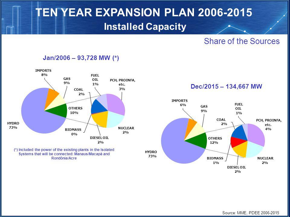 HYDRO 73% NUCLEAR 2% COAL 2% PCH, PROINFA, etc.