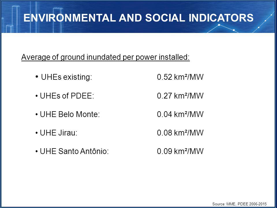 Average of ground inundated per power installed: UHEs existing:0.52 km²/MW UHEs of PDEE: 0.27 km²/MW UHE Belo Monte: 0.04 km²/MW UHE Jirau:0.08 km²/MW