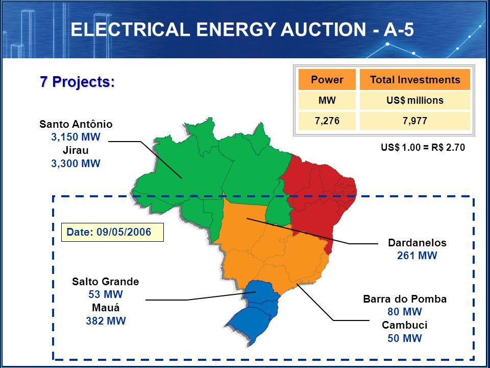 7 Projects: Salto Grande 53 MW Mauá 382 MW Dardanelos 261 MW Barra do Pomba 80 MW Cambuci 50 MW Santo Antônio 3,150 MW Jirau 3,300 MW MWUS$ millions 7