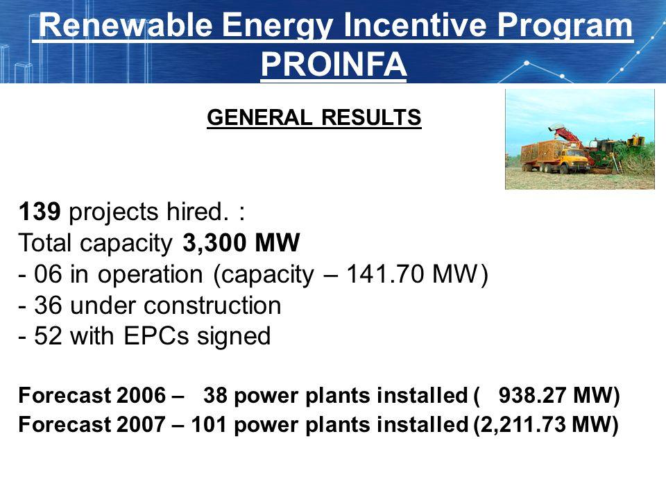 GENERAL RESULTS Programa de Incentivo às Fontes Alternativas de Energia Elétrica - PROINFA 139 projects hired. : Total capacity 3,300 MW - 06 in opera