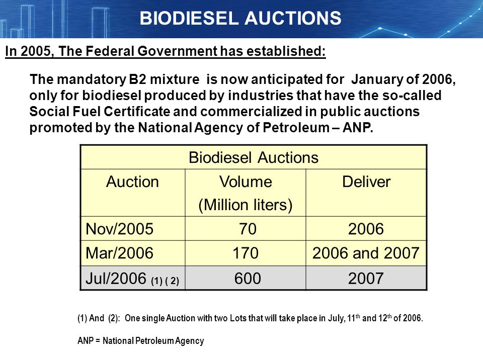 In 2005, The Federal Government has established: The mandatory B2 mixture is now anticipated for January of 2006, only for biodiesel produced by indus
