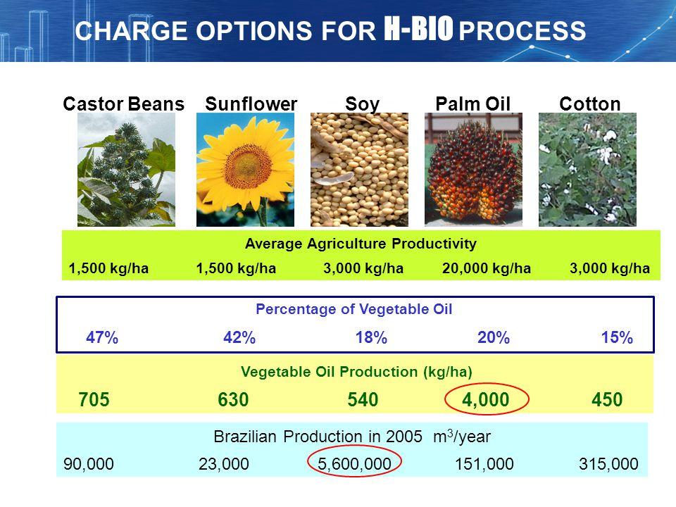Castor BeansSunflowerPalm OilCottonSoy Average Agriculture Productivity 1,500 kg/ha 1,500 kg/ha 3,000 kg/ha 20,000 kg/ha 3,000 kg/ha Percentage of Veg