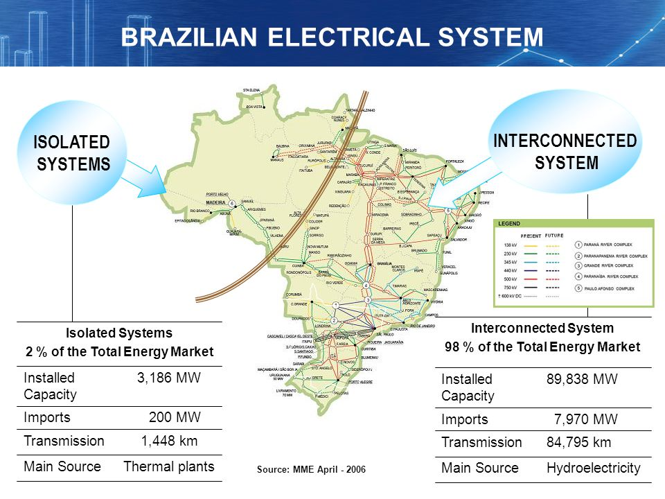 Thermal plantsMain Source Isolated Systems 2 % of the Total Energy Market 1,448 kmTransmission 200 MWImports 3,186 MWInstalled Capacity Hydroelectrici