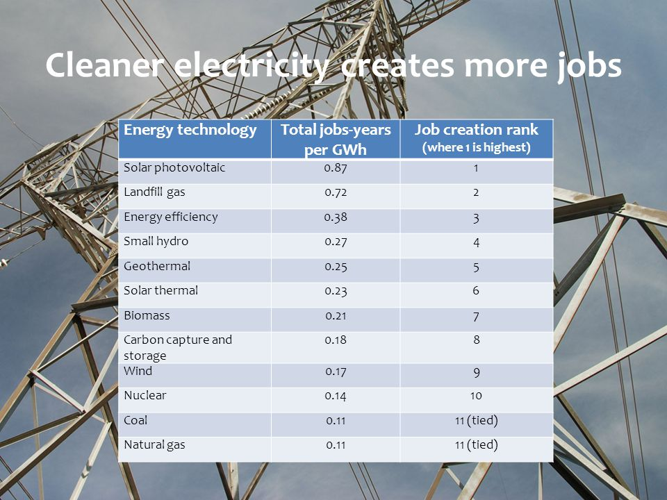 Cleaner electricity creates more jobs Energy technologyTotal jobs-years per GWh Job creation rank (where 1 is highest) Solar photovoltaic0.871 Landfill gas0.722 Energy efficiency0.383 Small hydro0.274 Geothermal0.255 Solar thermal0.236 Biomass0.217 Carbon capture and storage 0.188 Wind0.179 Nuclear0.1410 Coal0.1111 (tied) Natural gas0.1111 (tied)