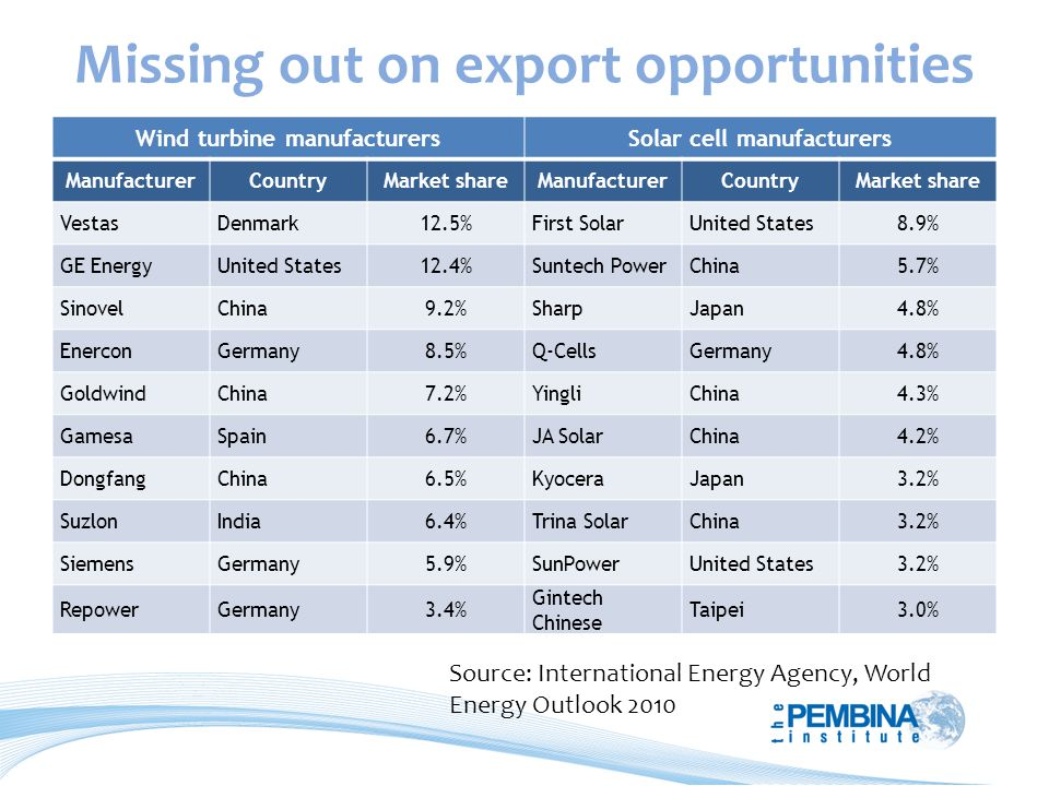Missing out on export opportunities Source: International Energy Agency, World Energy Outlook 2010 Wind turbine manufacturersSolar cell manufacturers ManufacturerCountryMarket shareManufacturerCountryMarket share VestasDenmark12.5%First SolarUnited States8.9% GE EnergyUnited States12.4%Suntech PowerChina5.7% SinovelChina9.2%SharpJapan4.8% EnerconGermany8.5%Q-CellsGermany4.8% GoldwindChina7.2%YingliChina4.3% GamesaSpain6.7%JA SolarChina4.2% DongfangChina6.5%KyoceraJapan3.2% SuzlonIndia6.4%Trina SolarChina3.2% SiemensGermany5.9%SunPowerUnited States3.2% RepowerGermany3.4% Gintech Chinese Taipei3.0%