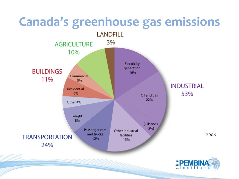 Canadas greenhouse gas emissions 2008