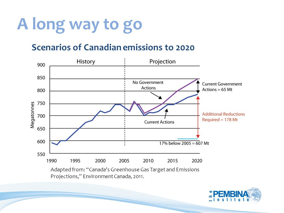 A long way to go Adapted from: Canada s Greenhouse Gas Target and Emissions Projections, Environment Canada, 2011.
