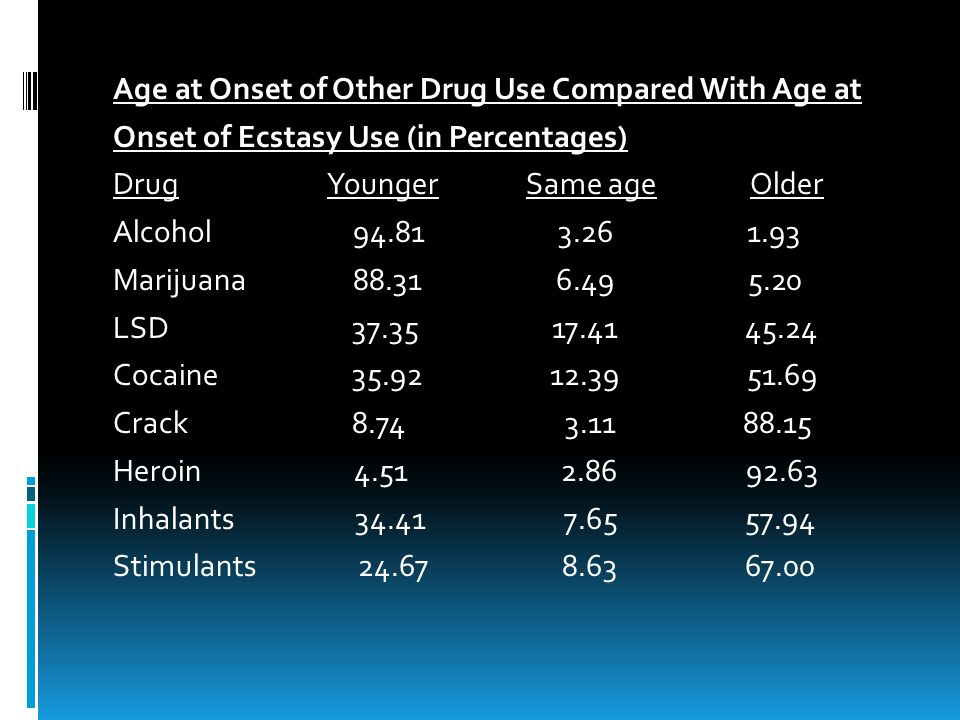 Age at Onset of Other Drug Use Compared With Age at Onset of Ecstasy Use (in Percentages) Drug Younger Same age Older Alcohol 94.81 3.26 1.93 Marijuana 88.31 6.49 5.20 LSD 37.35 17.41 45.24 Cocaine 35.92 12.39 51.69 Crack 8.74 3.11 88.15 Heroin 4.51 2.86 92.63 Inhalants 34.41 7.65 57.94 Stimulants 24.67 8.63 67.00