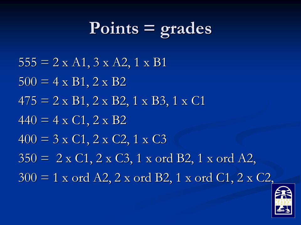 Points = grades 555 = 2 x A1, 3 x A2, 1 x B1 500 = 4 x B1, 2 x B2 475 = 2 x B1, 2 x B2, 1 x B3, 1 x C1 440 = 4 x C1, 2 x B2 400 = 3 x C1, 2 x C2, 1 x C3 350 = 2 x C1, 2 x C3, 1 x ord B2, 1 x ord A2, 300 = 1 x ord A2, 2 x ord B2, 1 x ord C1, 2 x C2,