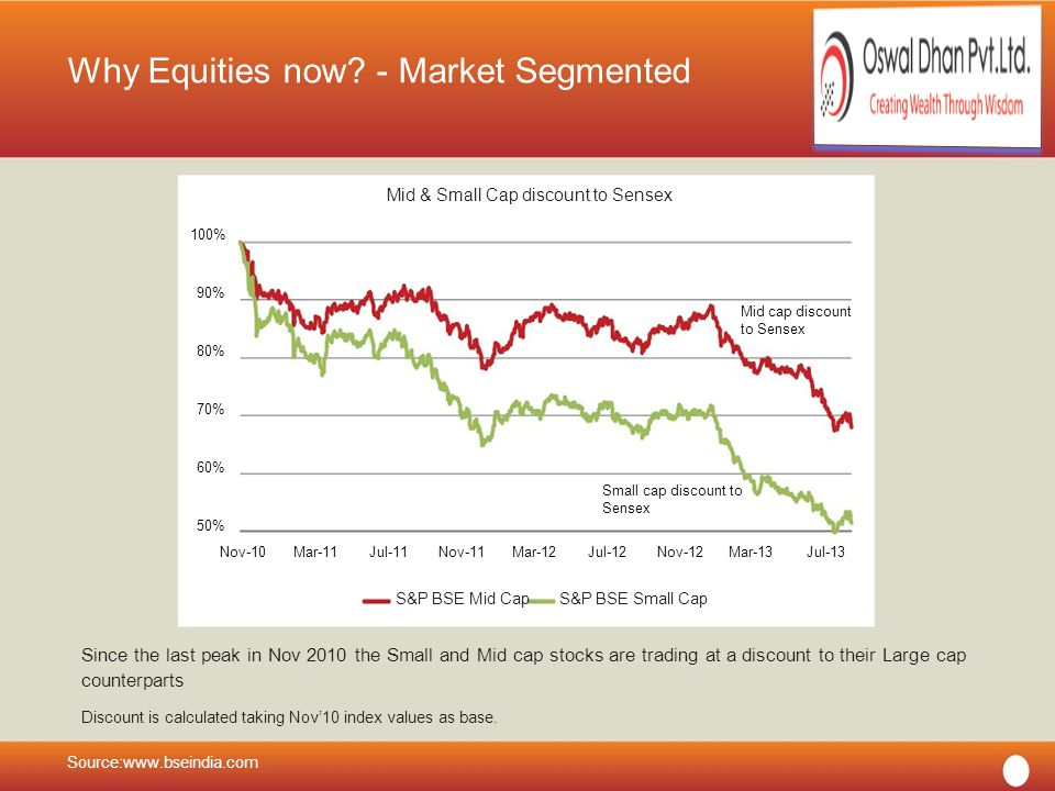 OSWAL DHAN PVT LTD Why Equities now.