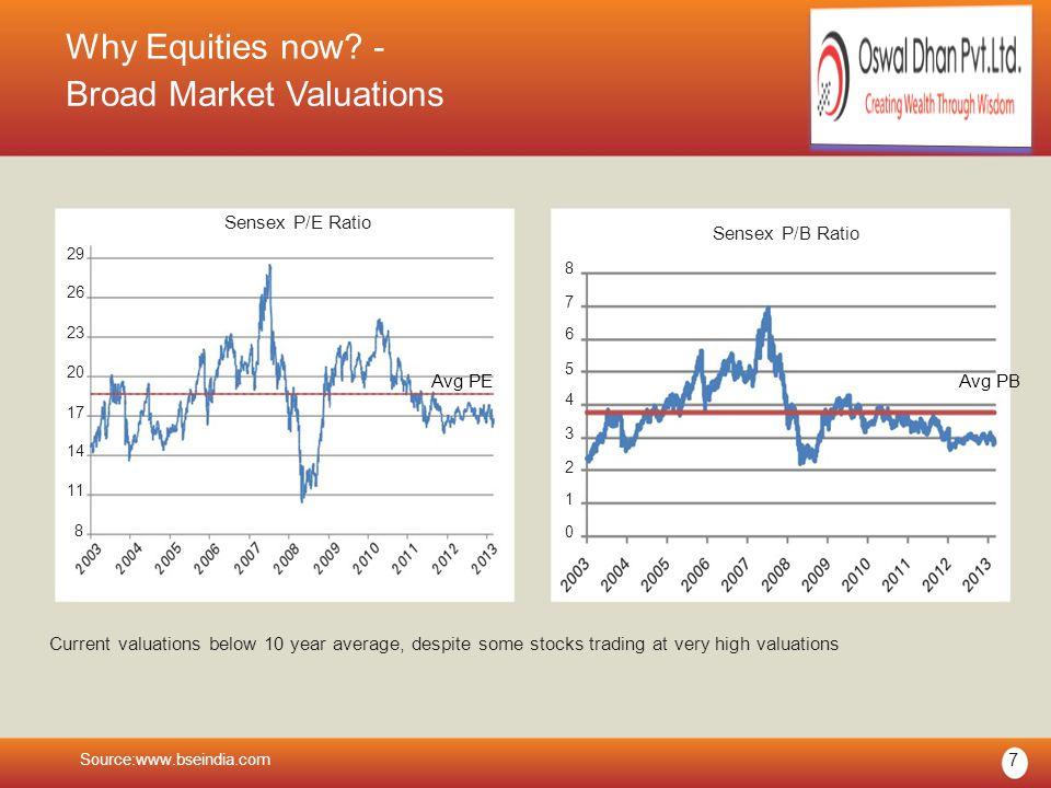Why Equities now? - Broad Market Valuations Sensex P/E Ratio 29 26 23 20 17 14 11 8 Sensex P/B Ratio 8 7 6 5 Avg PE Avg PB 4 3 2 1 0 Current valuation