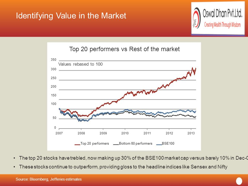 OSWAL DHAN PVT LTD Identifying Value in the Market Top 20 performers vs Rest of the market 350 Values rebased to 100 300 250 200 150 100 50 0 2007200820092010201120122013 Top 20 performersBottom 80 performersBSE100 The top 20 stocks have trebled, now making up 30% of the BSE100 market cap versus barely 10% in Dec-07 These stocks continue to outperform, providing gloss to the headline indices like Sensex and Nifty Source: Bloomberg, Jefferies estimates