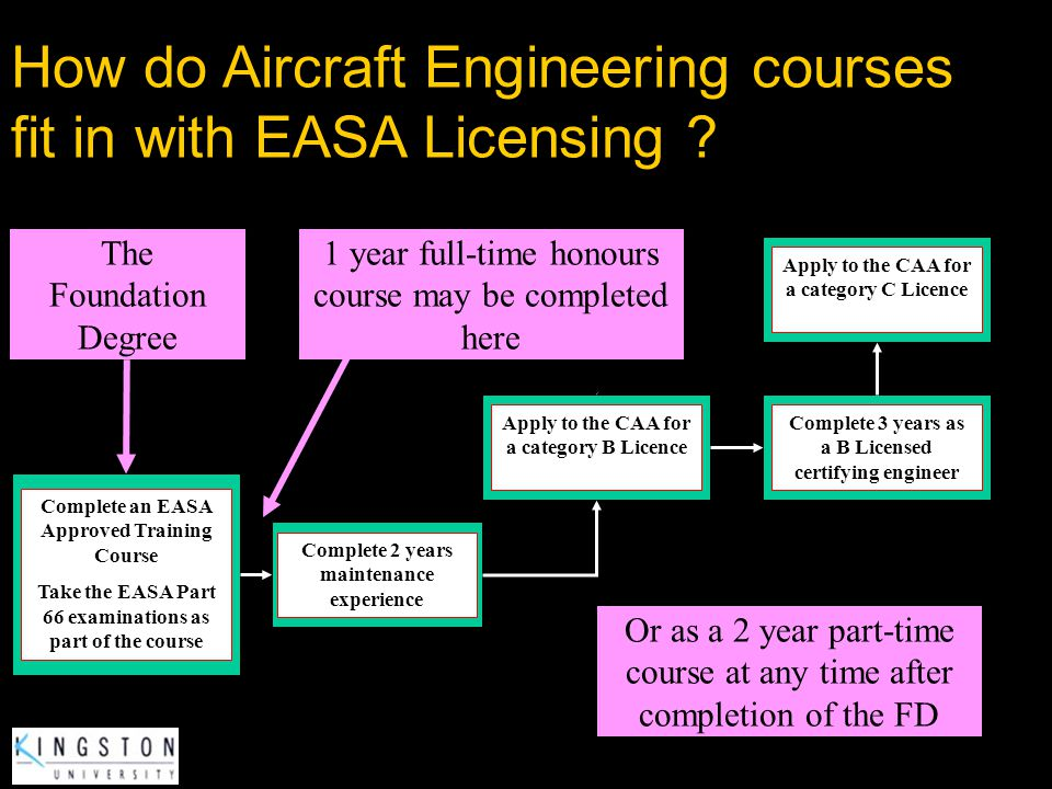How are EASA Part 66 category B and C Licences obtained? Join the industry Study for the EASA Part 66 knowledge examinations Take examinations through