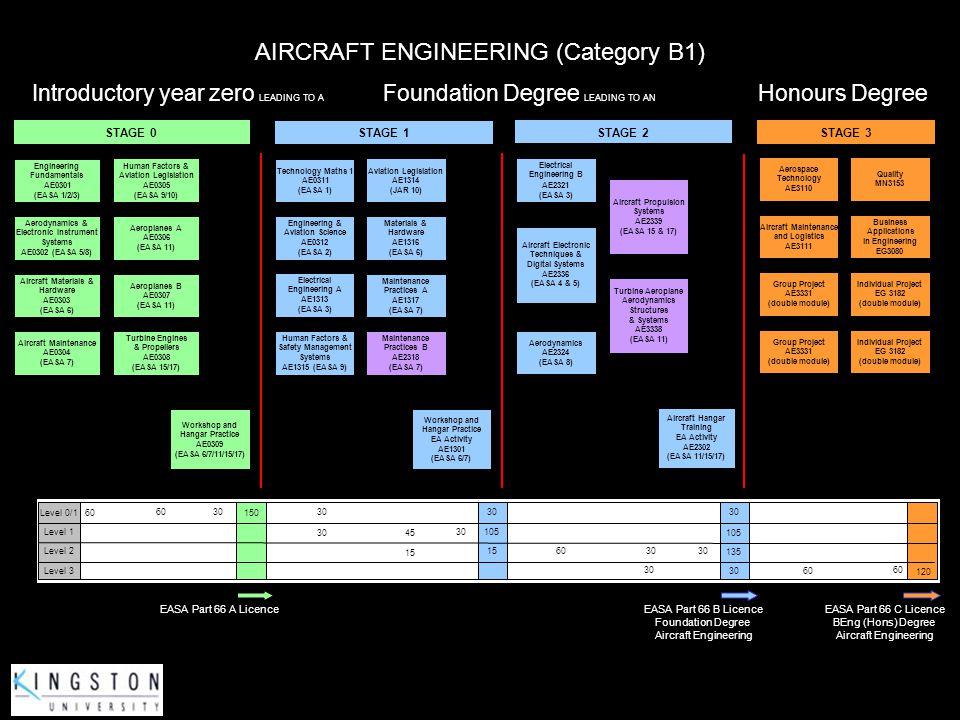 Aerospace Technology AE3110 Aerospace Technology AE3110 Aircraft Maintenance and Logistics AE3111 Aircraft Maintenance and Logistics AE3111 Group Proj