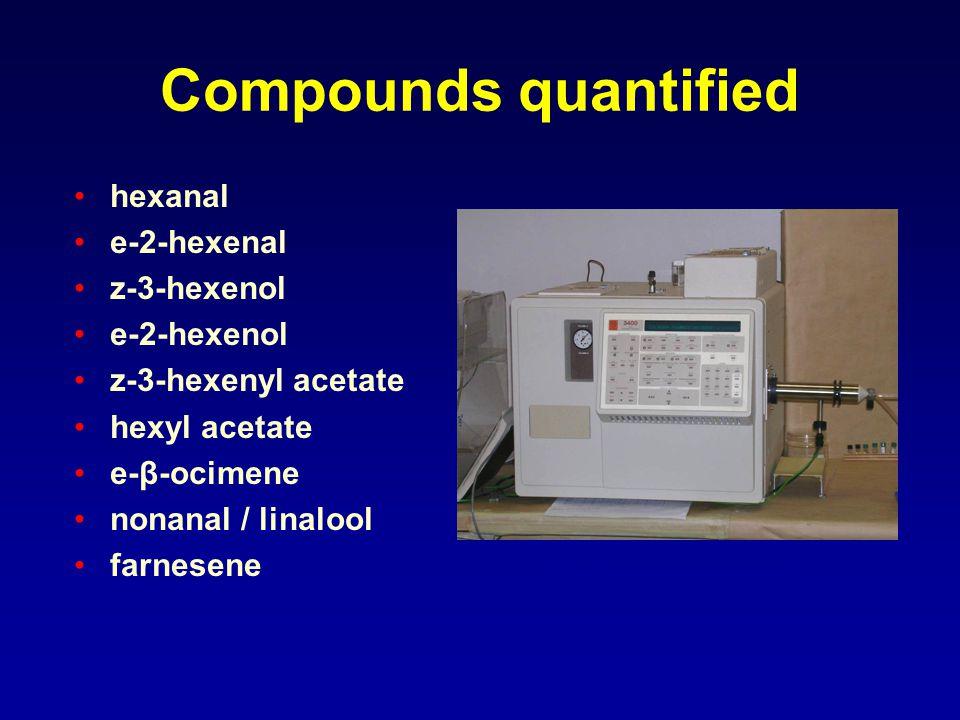 Compounds quantified hexanal e-2-hexenal z-3-hexenol e-2-hexenol z-3-hexenyl acetate hexyl acetate e-β-ocimene nonanal / linalool farnesene Gas chroma