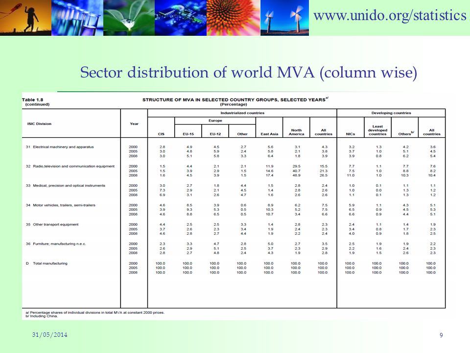 www.unido.org/statistics Sector distribution of world MVA (column wise) 31/05/2014 9
