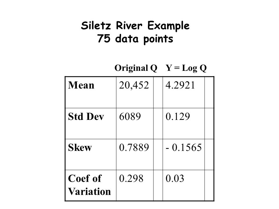 Siletz River Example 75 data points Mean20,4524.2921 Std Dev60890.129 Skew0.7889- 0.1565 Coef of Variation 0.2980.03 Original QY = Log Q