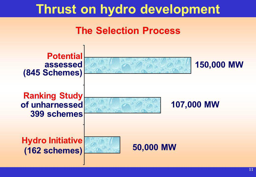 10 10 th Plan target - 14,393 MW Capacity under execution 12,000 MW Central 7,800 MW State 3,500 MW Private 700 MW Another 12,000 MW in Central Sector