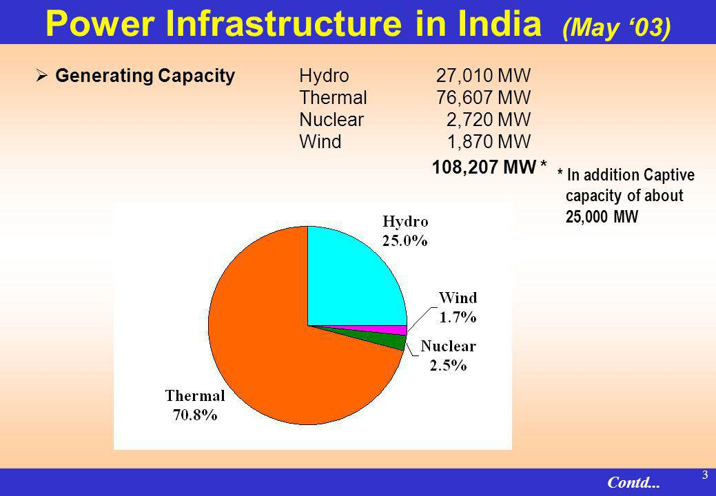 2 Indian Power Sector Power in Concurrent List : Both Central & State Governments have jurisdiction Power Sector in States Vertically integrated State Electricity Boards (being restructured) Central Public Sector Undertakings Own 30% of the capacity