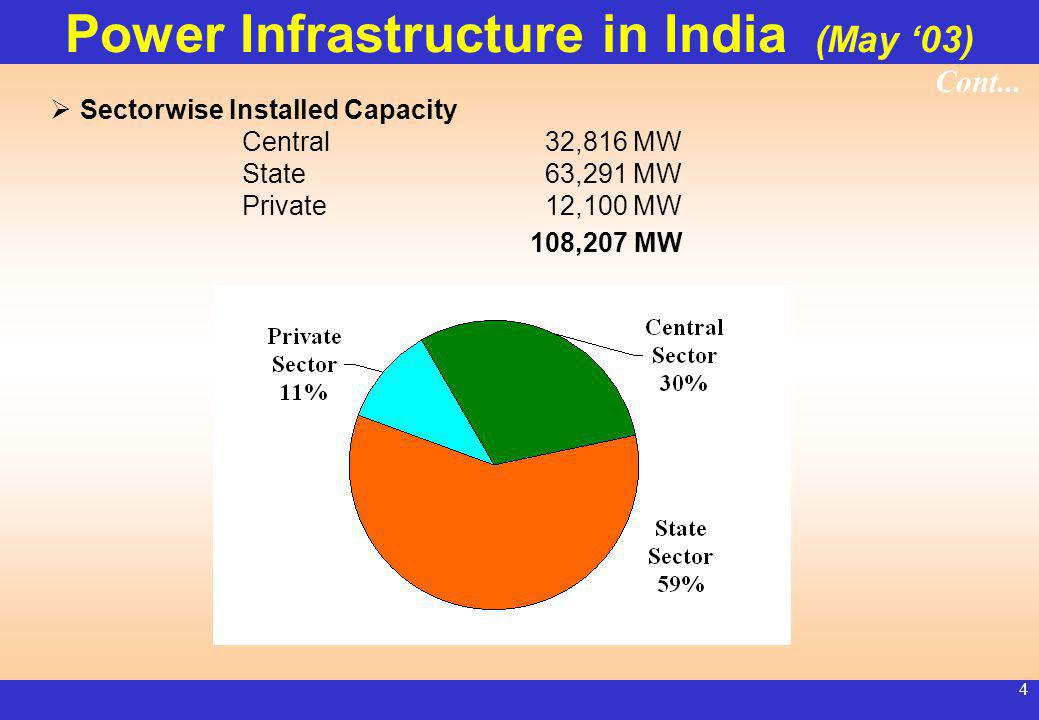 3 Power Infrastructure in India (May 03) Generating Capacity Hydro 27,010 MW Thermal 76,607 MW Nuclear 2,720 MW Wind 1,870 MW 108,207 MW * * In addition Captive capacity of about 25,000 MW Contd...