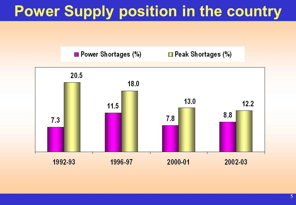 4 Sectorwise Installed Capacity Central 32,816 MW State 63,291 MW Private 12,100 MW 108,207 MW Cont... Power Infrastructure in India (May 03)