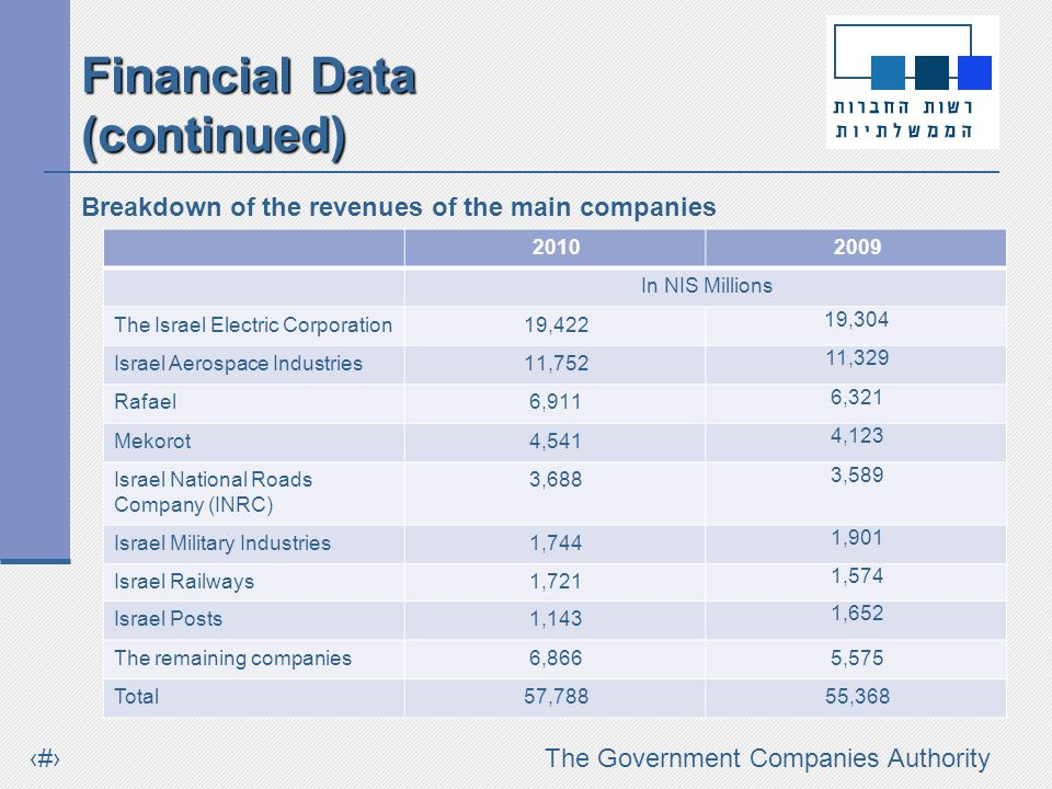 #The Government Companies Authority Breakdown of the revenues of the main companies 20102009 In NIS Millions The Israel Electric Corporation19,422 19,304 Israel Aerospace Industries11,752 11,329 Rafael6,911 6,321 Mekorot4,541 4,123 Israel National Roads Company (INRC) 3,688 3,589 Israel Military Industries1,744 1,901 Israel Railways1,721 1,574 Israel Posts1,143 1,652 The remaining companies6,8665,575 Total57,78855,368 Financial Data (continued)
