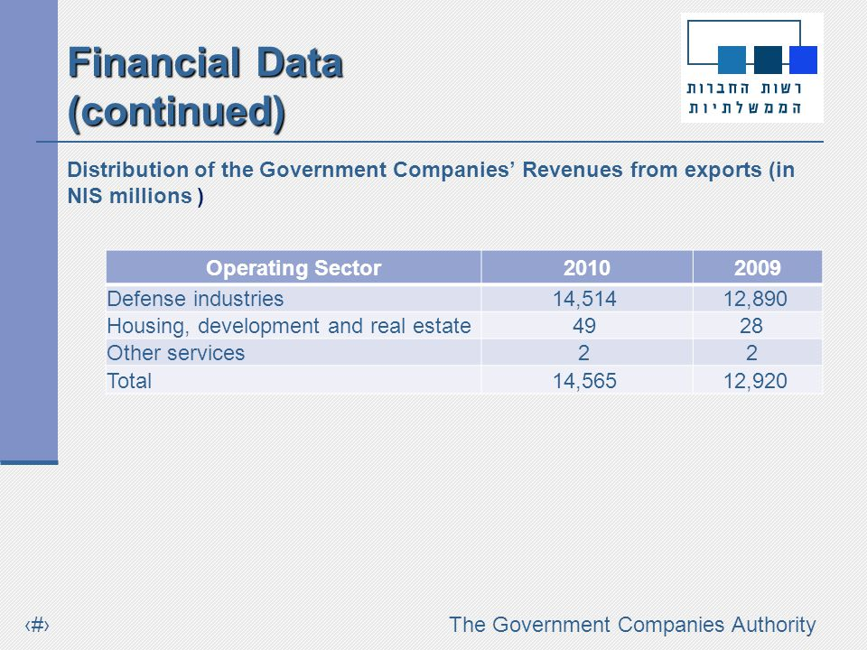 #The Government Companies Authority Distribution of the Government Companies Revenues from exports (in NIS millions ) Operating Sector20102009 Defense industries 14,514 12,890 Housing, development and real estate 49 28 Other services 2 2 Total 14,565 12,920 Financial Data (continued)
