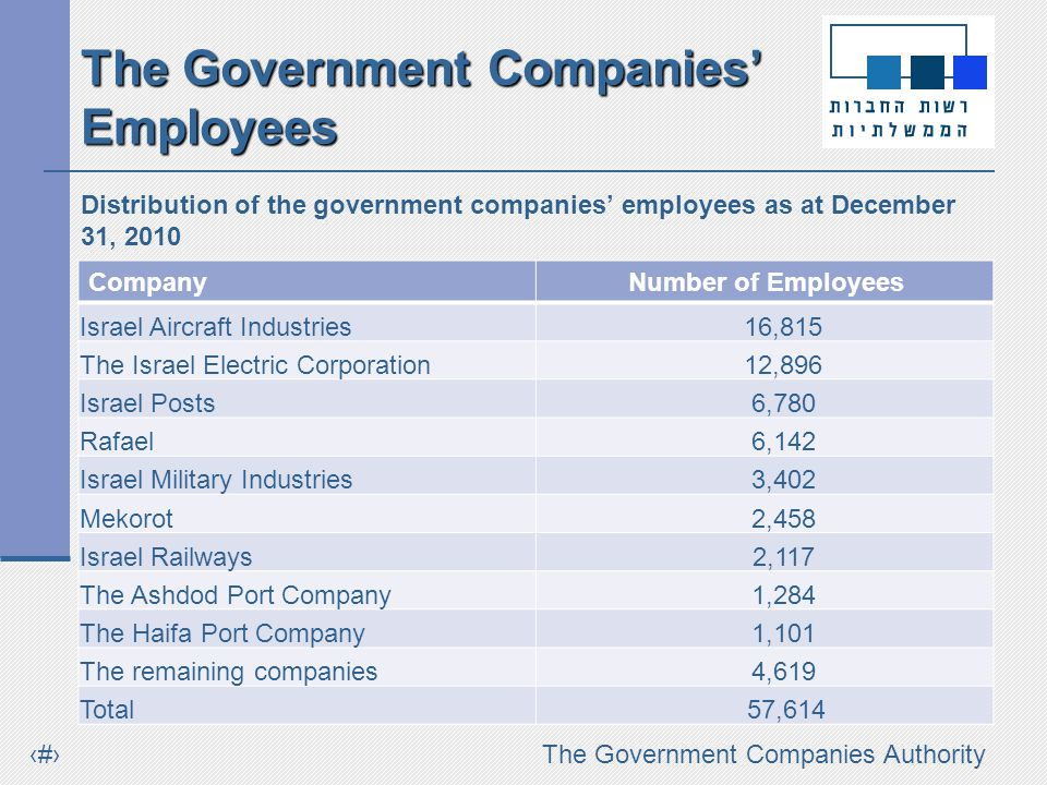 #The Government Companies Authority The Government Companies Employees Distribution of the government companies employees as at December 31, 2010 CompanyNumber of Employees Israel Aircraft Industries 16,815 The Israel Electric Corporation 12,896 Israel Posts 6,780 Rafael 6,142 Israel Military Industries 3,402 Mekorot 2,458 Israel Railways 2,117 The Ashdod Port Company 1,284 The Haifa Port Company 1,101 The remaining companies 4,619 Total 57,614