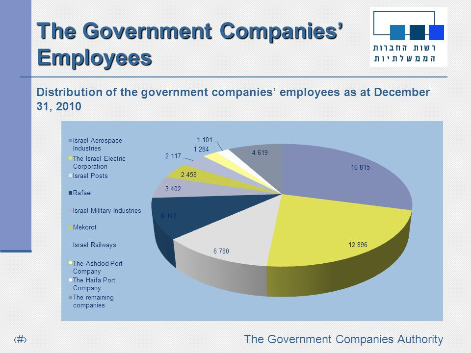 #The Government Companies Authority Distribution of the government companies employees as at December 31, 2010 Israel Aerospace Industries The Israel Electric Corporation Israel Posts Rafael Israel Military Industries Mekorot Israel Railways The Ashdod Port Company The Haifa Port Company The remaining companies The Government Companies Employees