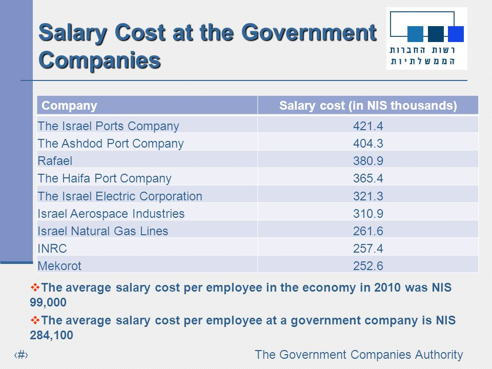 #The Government Companies Authority Salary Cost at the Government Companies The average salary cost per employee in the economy in 2010 was NIS 99,000 The average salary cost per employee at a government company is NIS 284,100 CompanySalary cost (in NIS thousands) The Israel Ports Company421.4 The Ashdod Port Company404.3 Rafael380.9 The Haifa Port Company365.4 The Israel Electric Corporation321.3 Israel Aerospace Industries310.9 Israel Natural Gas Lines261.6 INRC257.4 Mekorot252.6