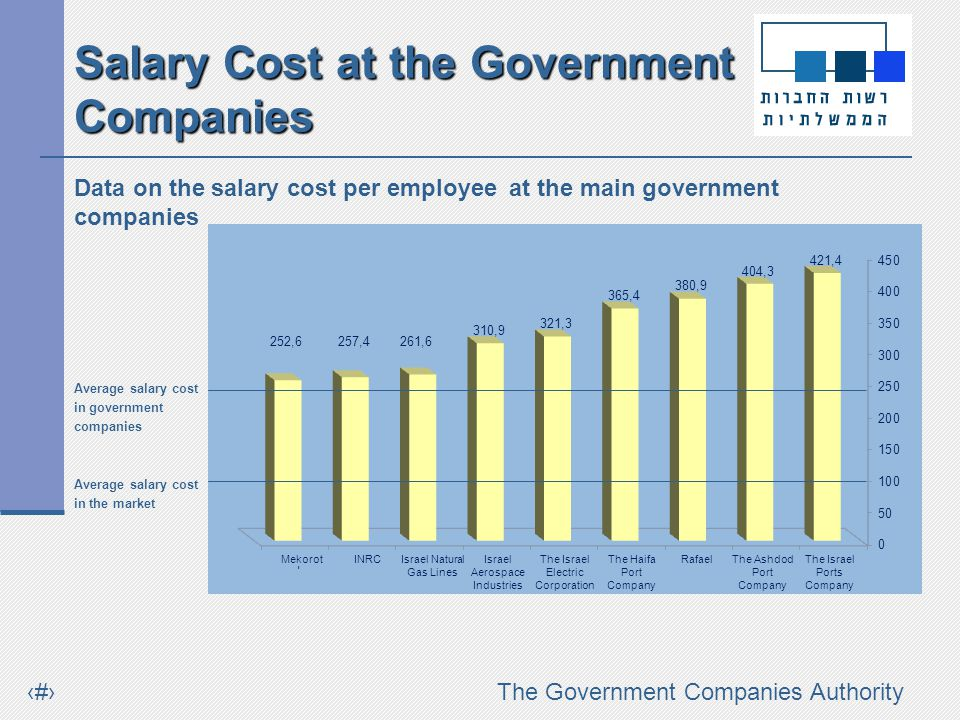 #The Government Companies Authority Data on the salary cost per employee at the main government companies Average salary cost in government companies Average salary cost in the market Salary Cost at the Government Companies Israel Natural Gas Lines The Israel Ports Company INRCThe Ashdod Port Company RafaelIsrael Aerospace Industries The Haifa Port Company MekorotThe Israel Electric Corporation
