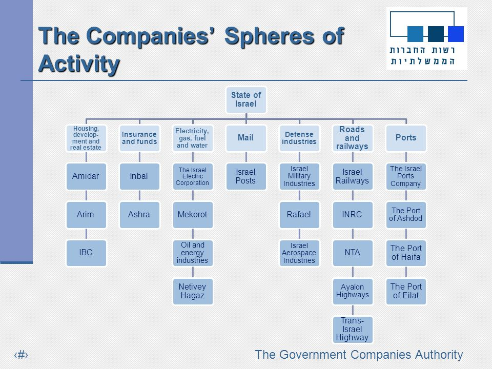 #The Government Companies Authority The Companies Spheres of Activity Distribution of the Population of the Government Companies and Involvement by Operating Sector Housing, development and real estate Insurance and funds Electricity, gas, fuel and water infrastructures Defense industries Road and railway industries Ports Mail Other services