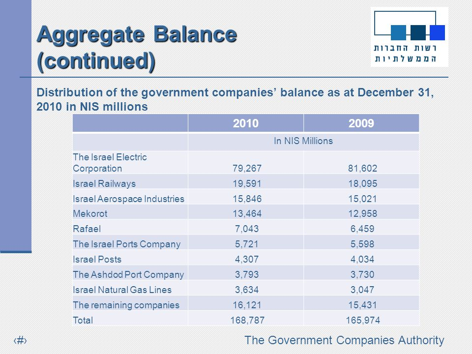 #The Government Companies Authority Aggregate Balance (continued) Distribution of the government companies balance as at December 31, 2010 in NIS millions 20102009 In NIS Millions The Israel Electric Corporation 79,267 81,602 Israel Railways 19,591 18,095 Israel Aerospace Industries 15,846 15,021 Mekorot 13,464 12,958 Rafael 7,043 6,459 The Israel Ports Company 5,721 5,598 Israel Posts 4,307 4,034 The Ashdod Port Company 3,793 3,730 Israel Natural Gas Lines 3,634 3,047 The remaining companies 16,121 15,431 Total 168,787 165,974