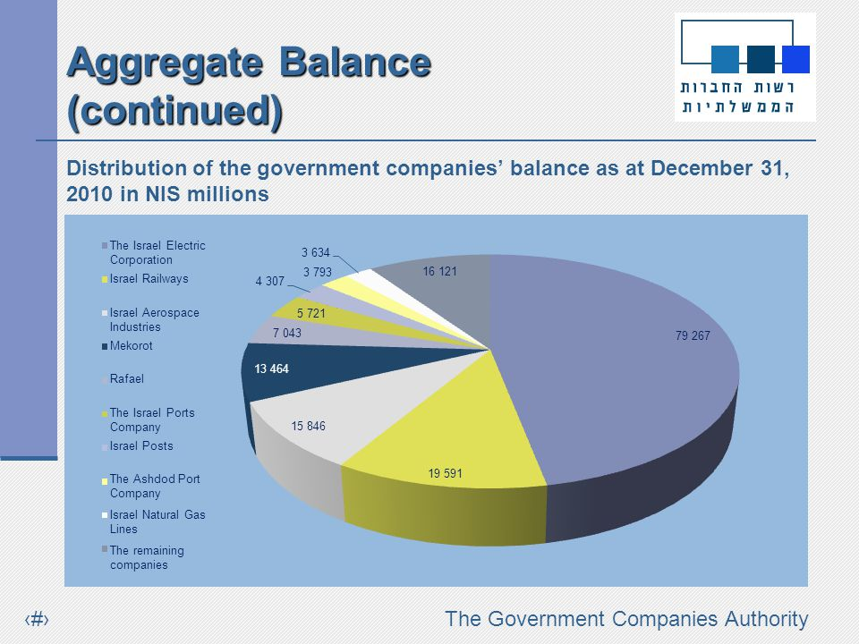 #The Government Companies Authority Selected data from the government companies aggregate balance As of December 31, 2010 As of December 31, 2009 In NIS Millions Cash and cash equivalents11,72511,207 Customers10,54610,266 Long-term investments and accounts receivable 22,07121,791 Fixed Assets98,79798,476 Other accounts payable22,41019,754 Bonds34,79438,453 Other long-term liabilities34,93232,265 Aggregate Balance (continued)