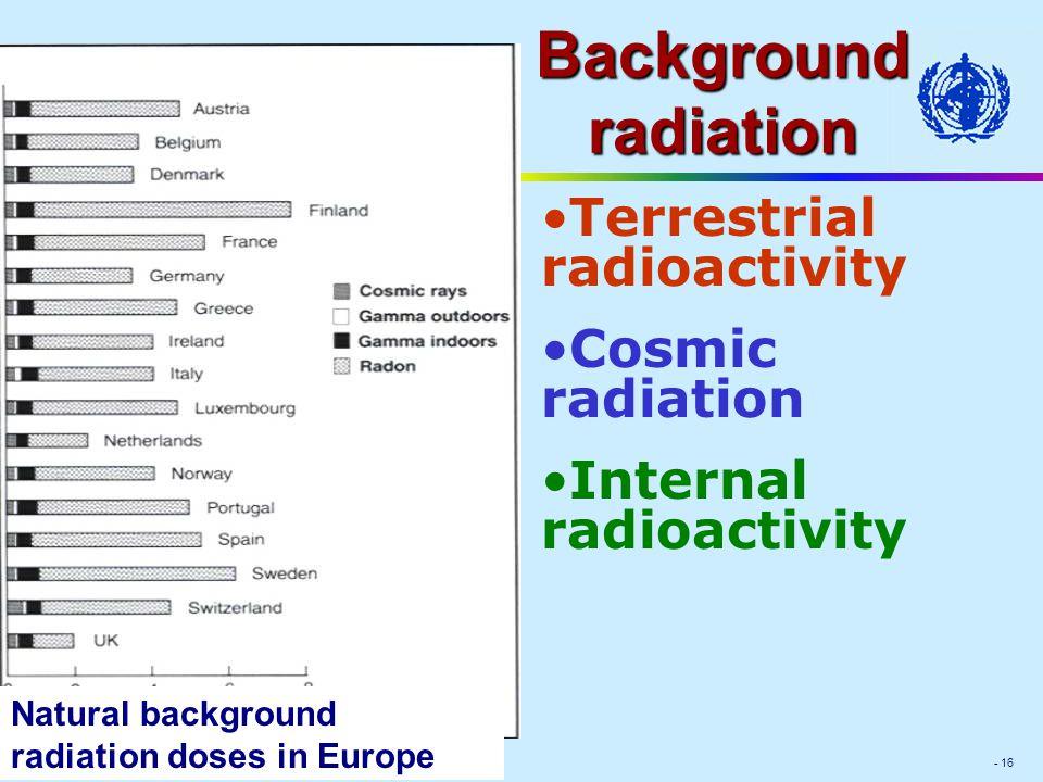 Module IV - 16 Background radiation Terrestrial radioactivity Cosmic radiation Internal radioactivity Natural background radiation doses in Europe