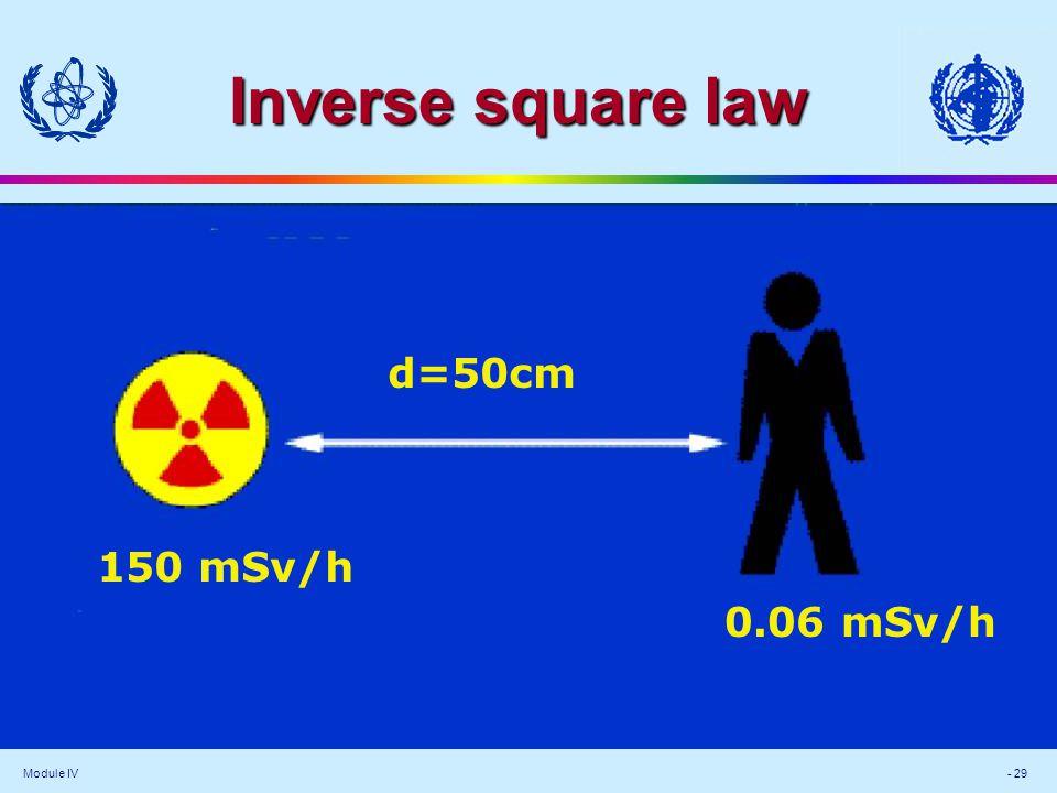 Module IV - 29 Inverse square law 150 mSv/h 0.06 mSv/h d=50cm