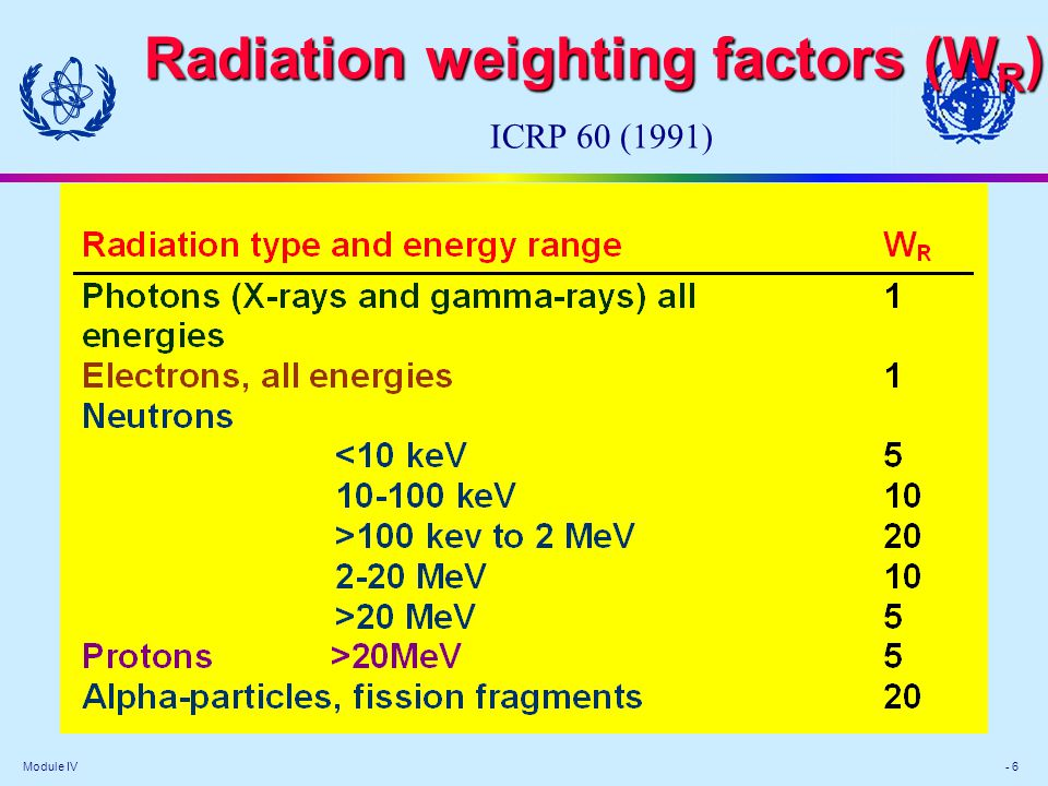 Module IV - 6 Radiation weighting factors (W R ) Radiation weighting factors (W R ) ICRP 60 (1991)
