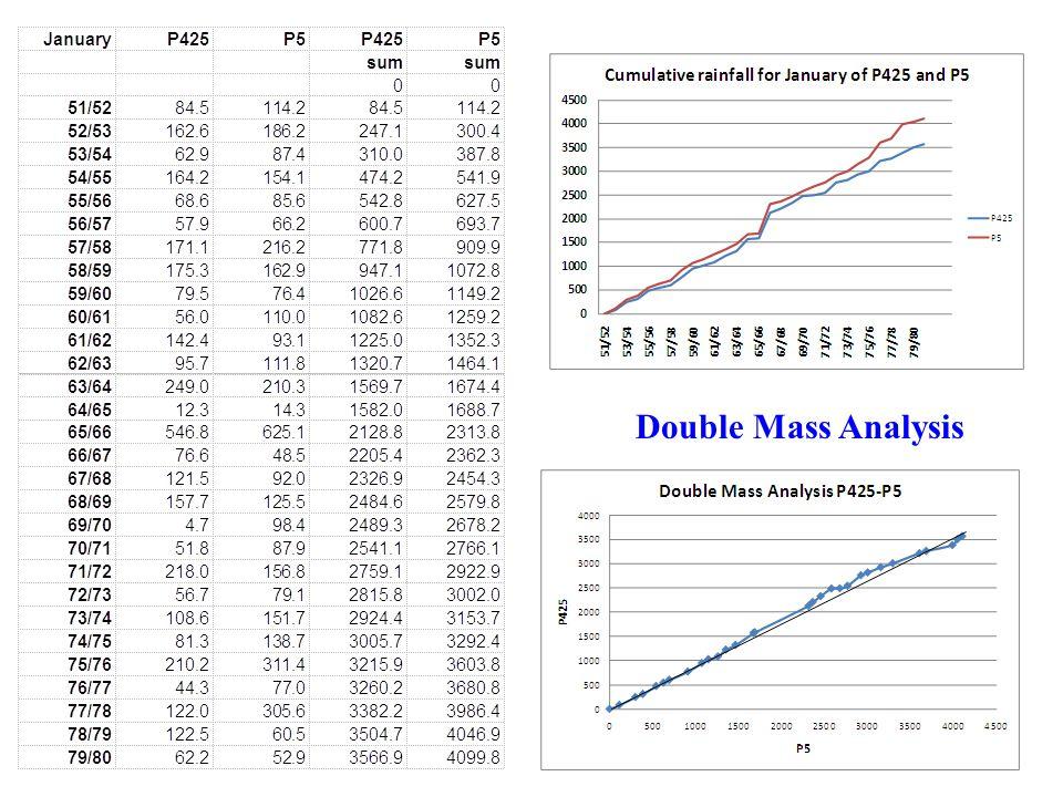 Double Mass Analysis