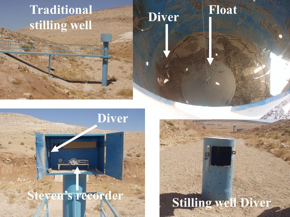 FloatTraditional stilling well Stilling well Diver Stevens recorder Diver