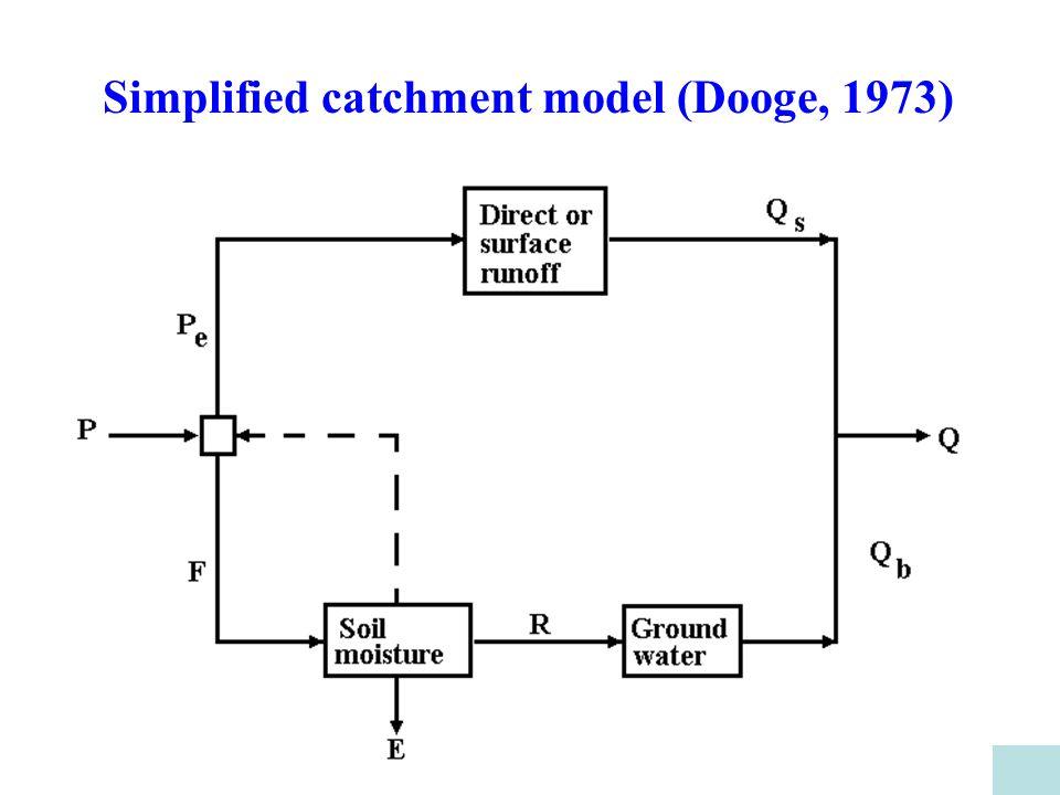 Simplified catchment model (Dooge, 1973)