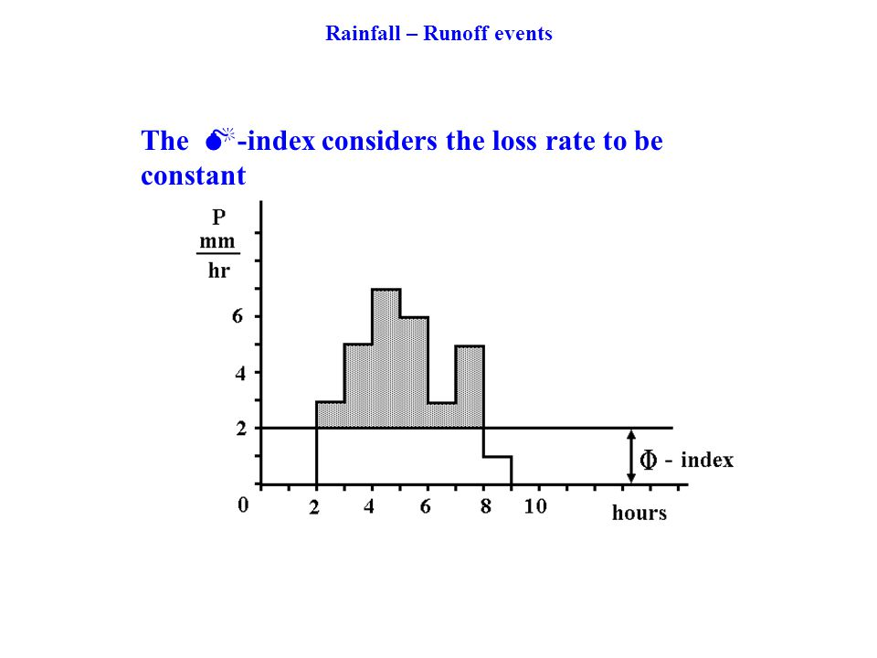 The -index considers the loss rate to be constant Rainfall – Runoff events