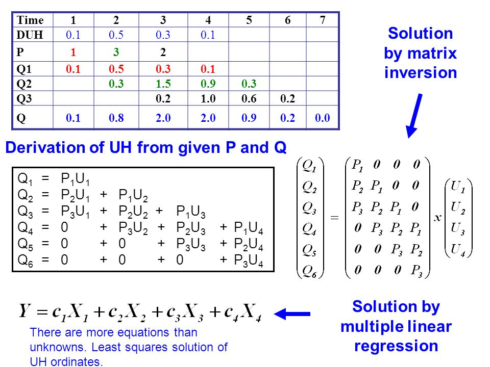 Time1234567 DUH0.10.50.30.1 P132 Q10.10.50.30.1 Q20.31.50.90.3 Q30.21.00.60.2 Q0.10.82.0 0.90.20.0 Q 1 = P 1 U 1 Q 2 = P 2 U 1 + P 1 U 2 Q 3 = P 3 U 1