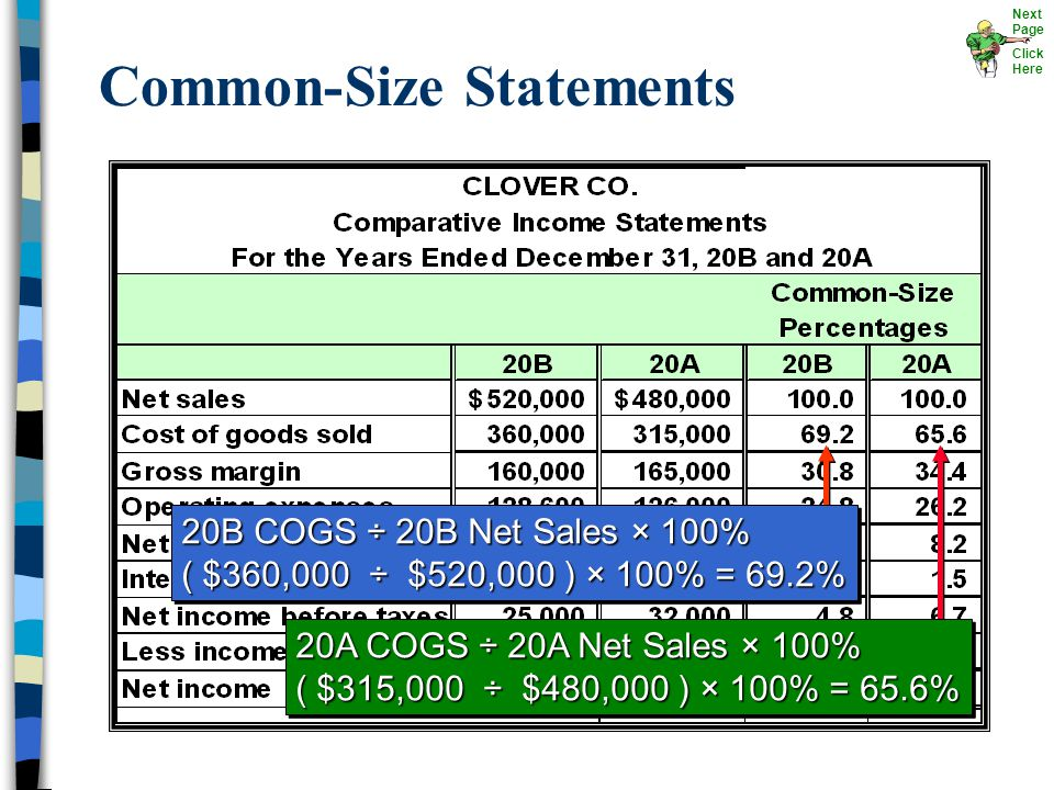 Common-Size Statements Next Page Click Here 20B COGS ÷ 20B Net Sales × 100% ( $360,000 ÷ $520,000 ) × 100% = 69.2% 20B COGS ÷ 20B Net Sales × 100% ( $