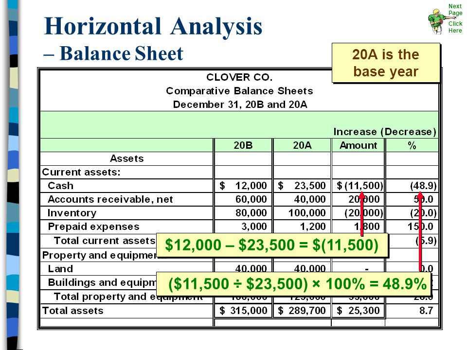 Horizontal Analysis – Balance Sheet $12,000 – $23,500 = $(11,500) ($11,500 ÷ $23,500) × 100% = 48.9% 20A is the base year Next Page Click Here